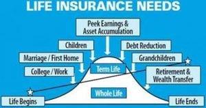life-insurance-needs-chart