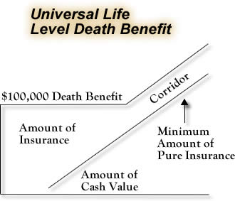 UL_level_benefit