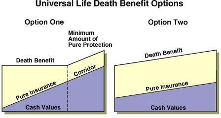 increasing-vs-level-death-benefits