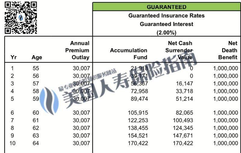 GUL-10-PAY-Lifeinsurance-policy