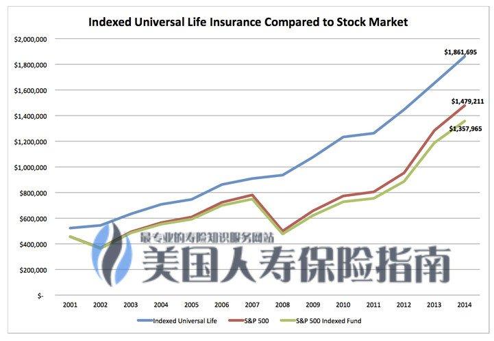IUL-vs-stock-market-vs-sp500