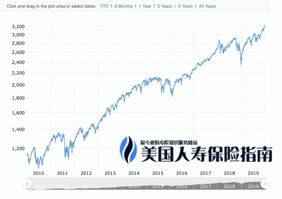 10-year-sp500-chart