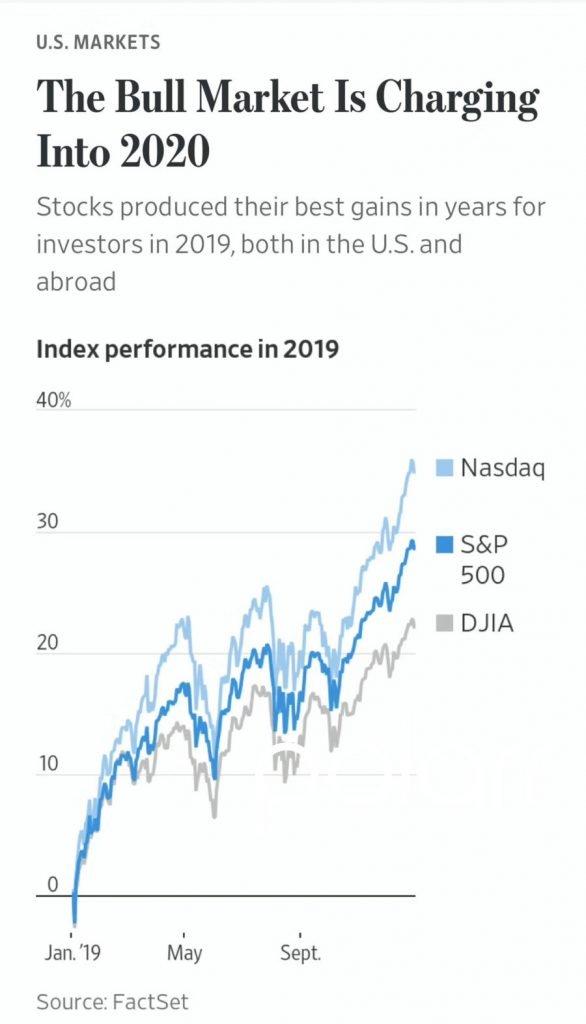 Us-market-2019