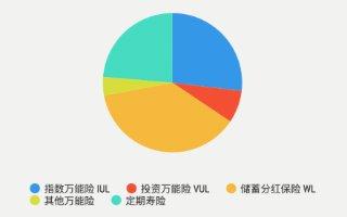 2019q3-limra-market-share-