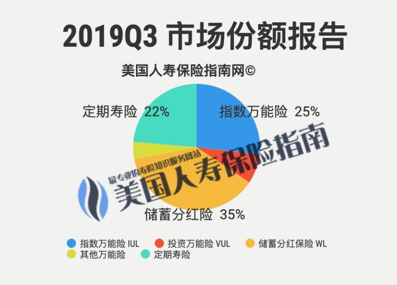 Market-share-2019q3-2