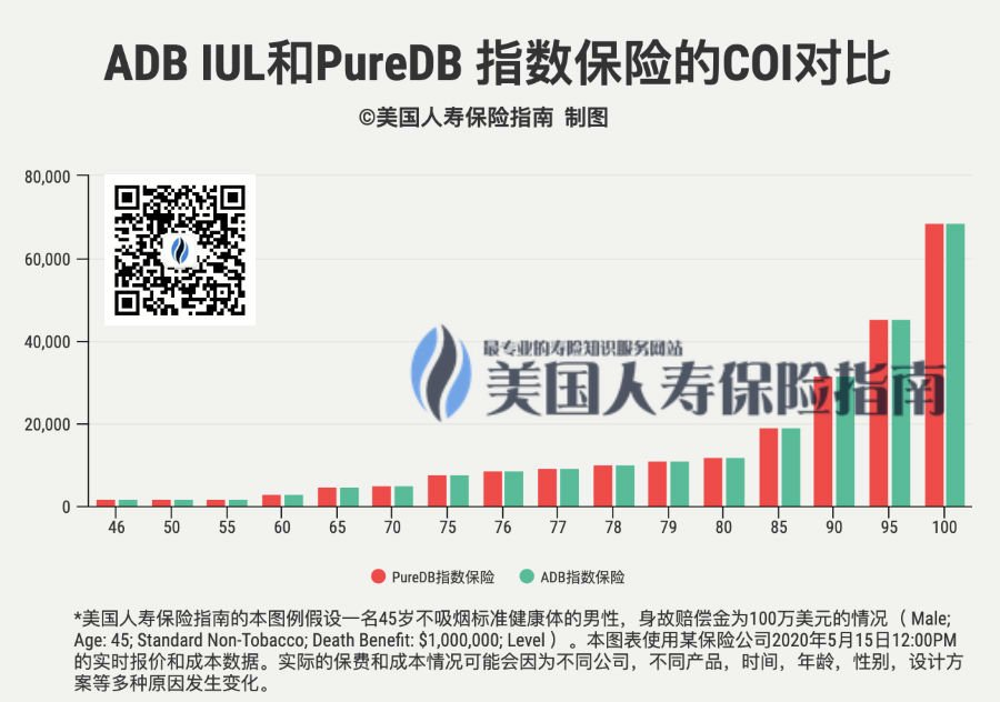 Adb-iul-vs-pure-db-iul-cost-of-insurance-qr