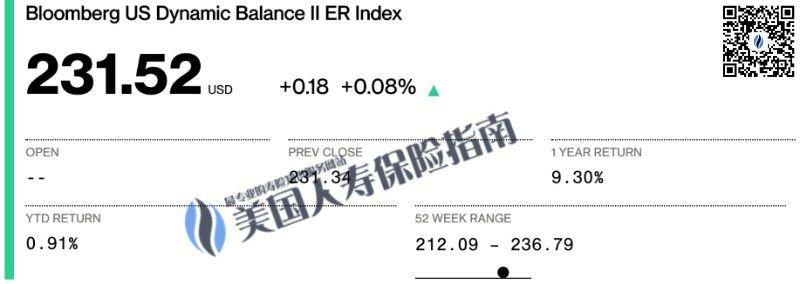 Bloomberg US Dynamic Balance II ER Index -wm-qr