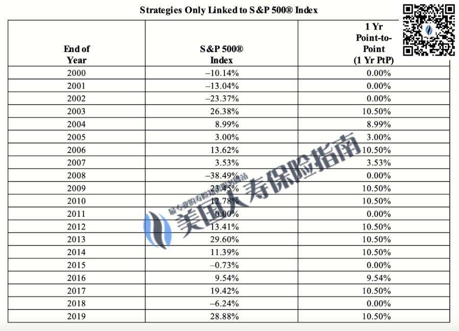 ga-iul-historic-index-rate-wm-qr