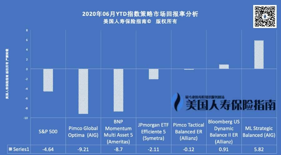 iul-policy-Index-strategy-compare-june-2020-wm-qr