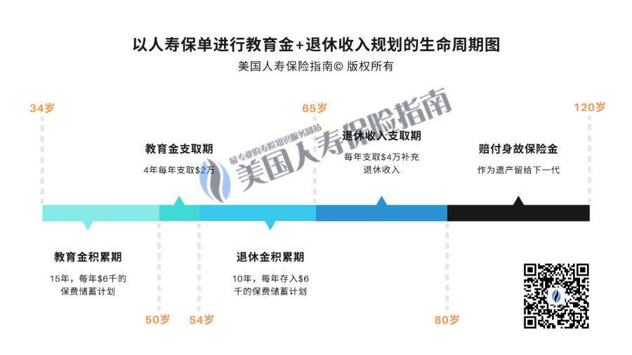 life insurance iul education fund plan life Cycle wm qr