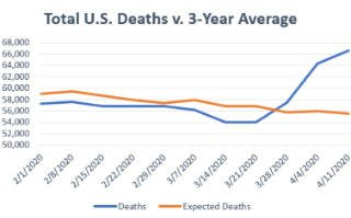 total US death v 3 year average