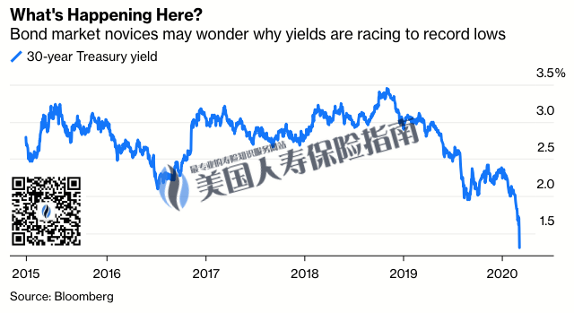 bond rate bloomberg-wm-qr