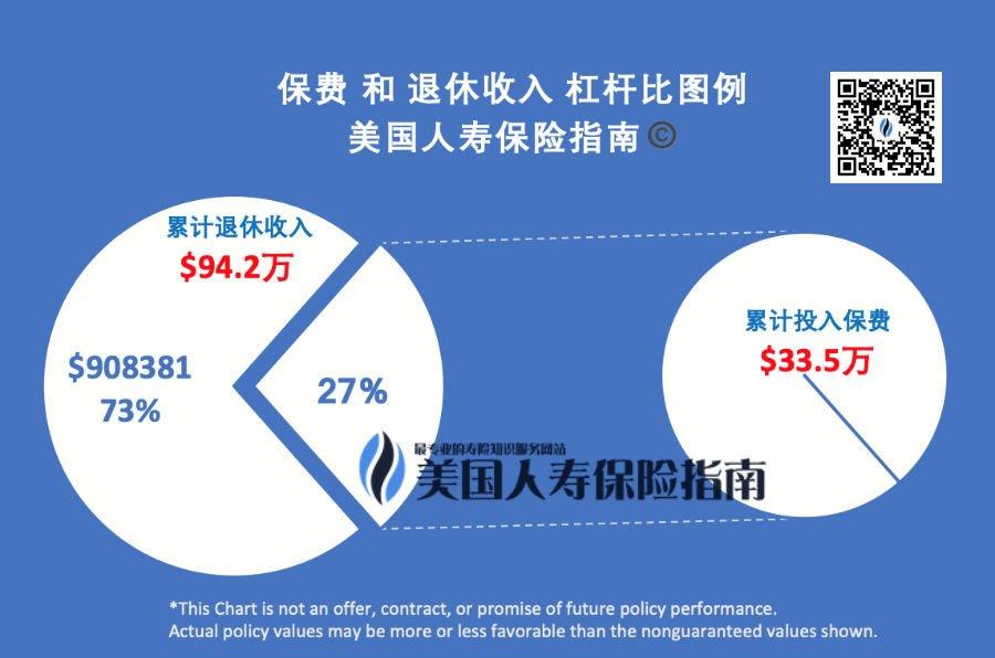 Premium-retirement-income-lever-qr