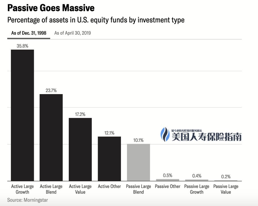 1998-active-vs-passive-investment