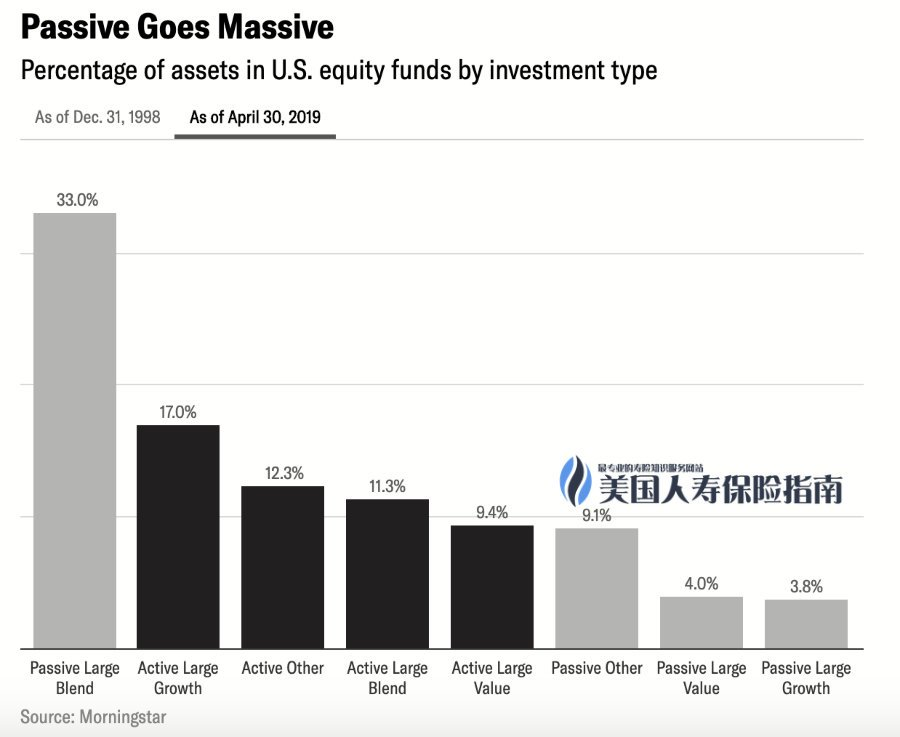 2019-active-vs-passive-investment