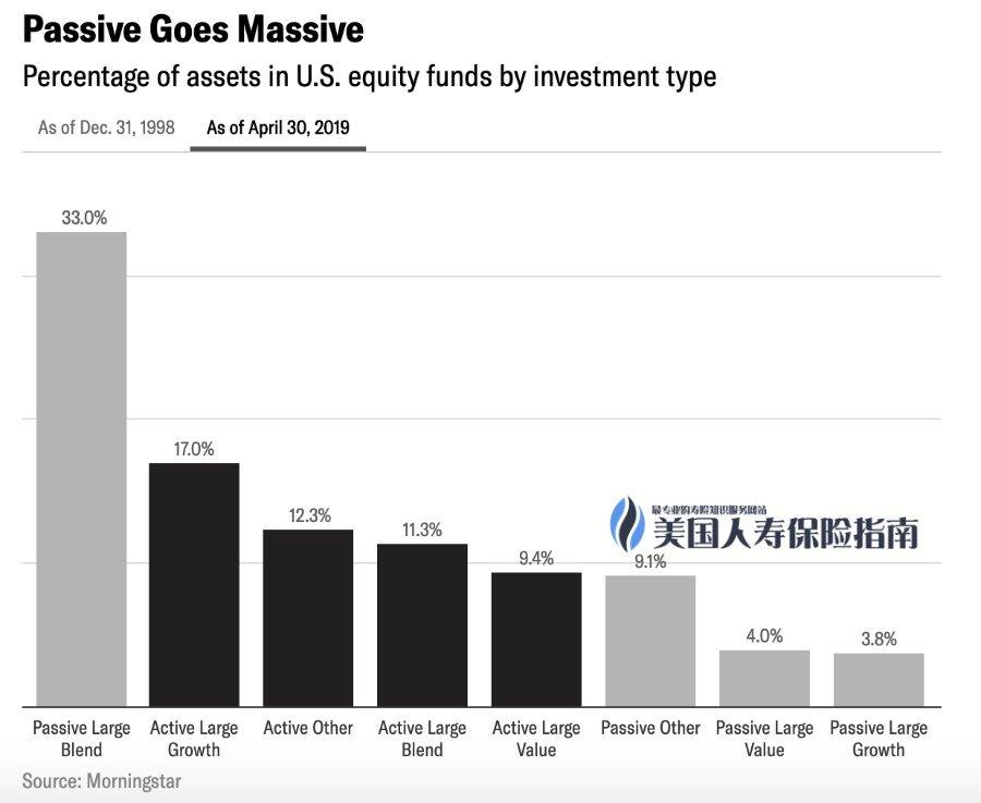 2019-active-vs-passive-investment