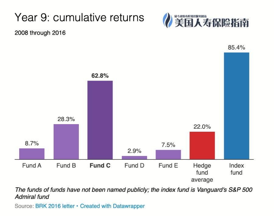 9th-year-return-chart