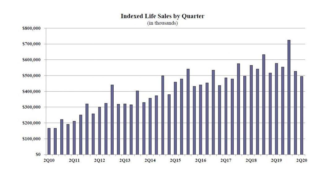 IndexedLife sales in 2020q2