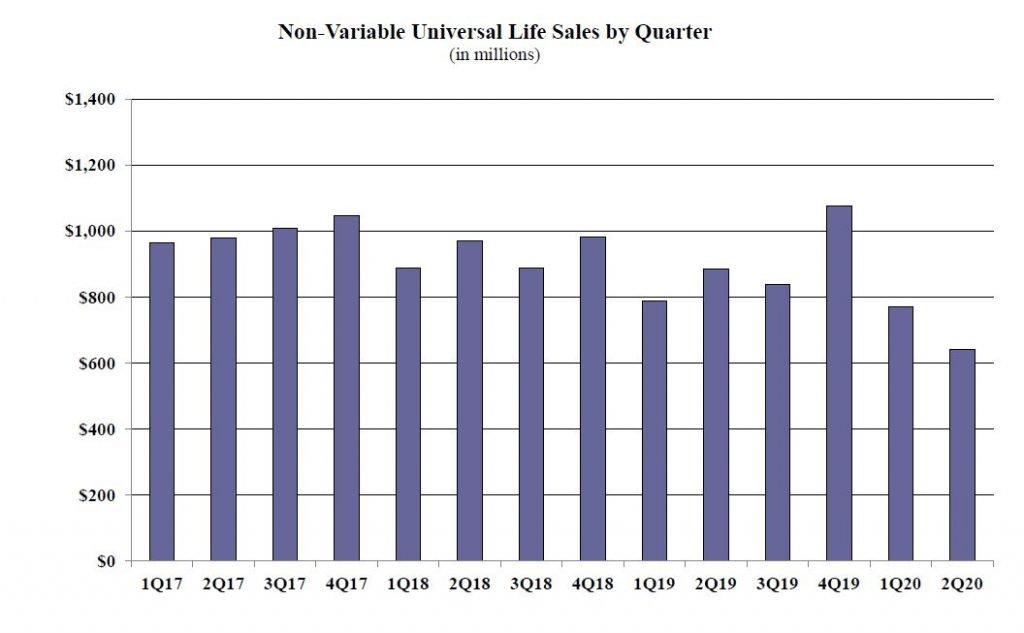 2020q2-life-sales-NonUL2Q-1