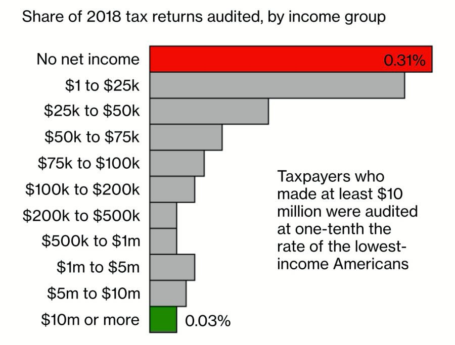 Tax audit rate