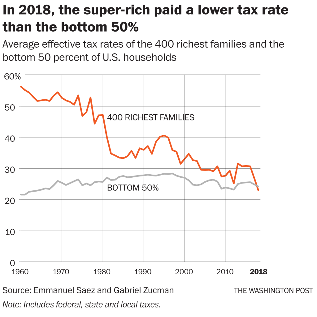 the richest tax rate