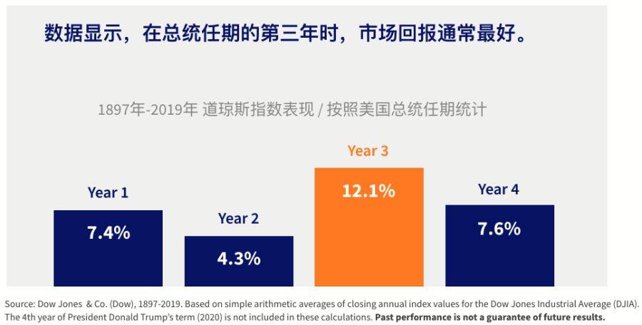 Stock market performance in presidency - 1