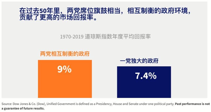 Stock market performance in presidency - 2