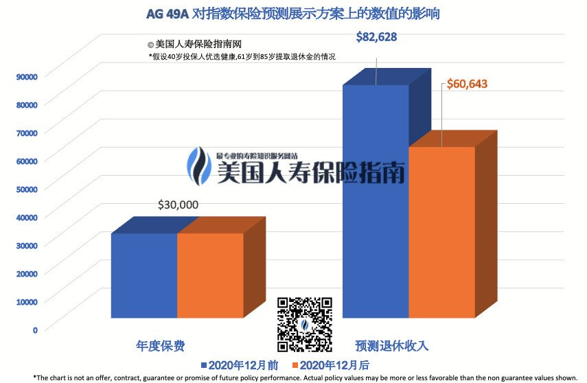 ag49 compare chart 01 qr