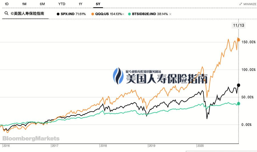 index - qqq sp500 compare