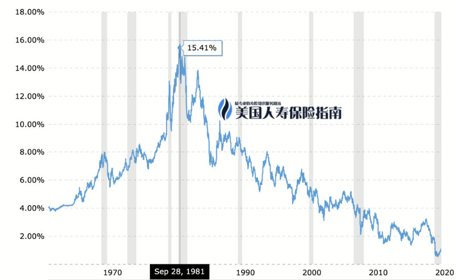 historic treasury rate