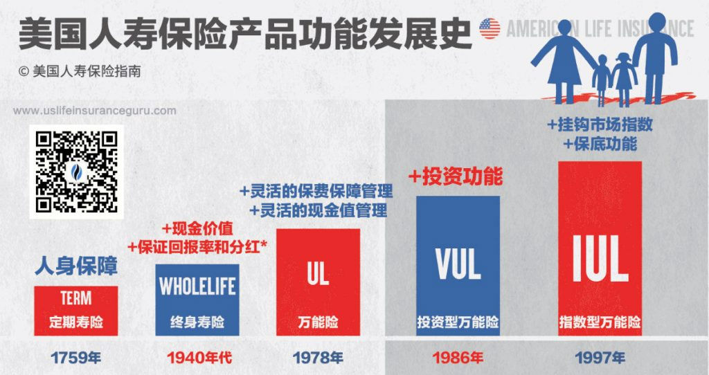 latest-history-of-us-life-insurance-w-qr