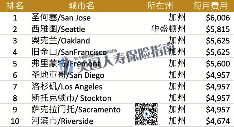 top 10 expensive home care city- qr
