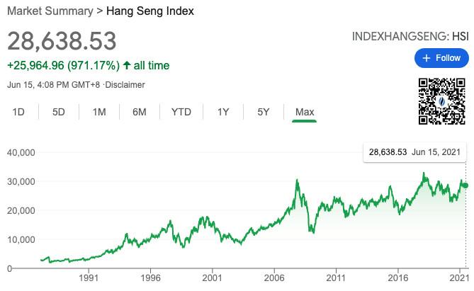 Hengseng index chart