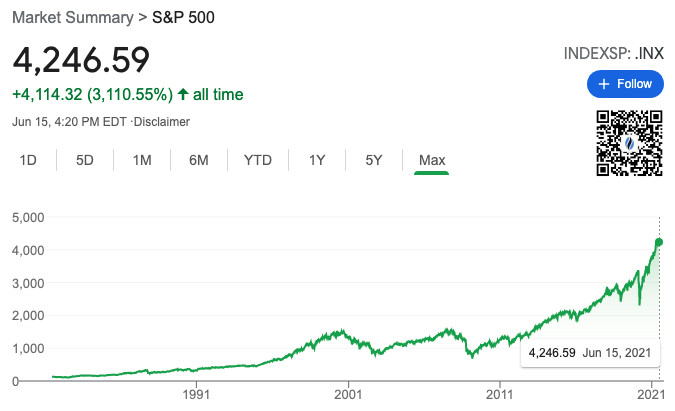 Sp500 index chart