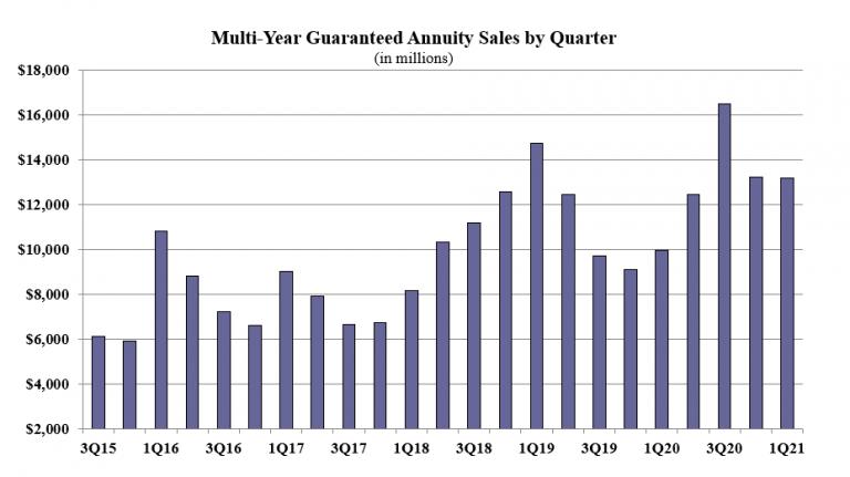 myga annuity 2021q1 sales